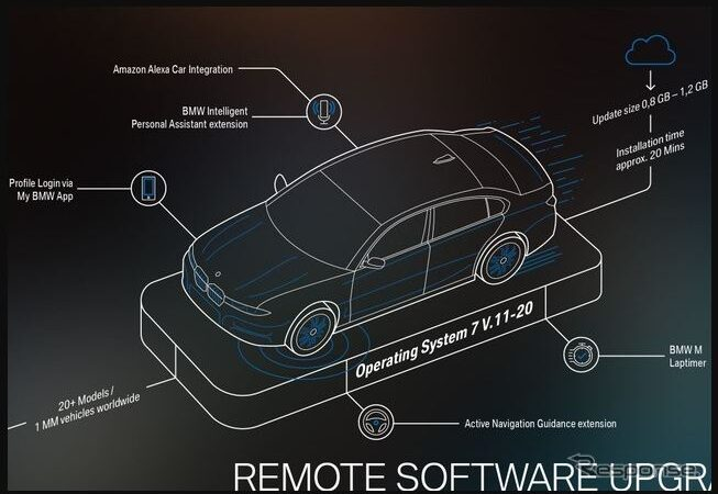 """BMW """"OS7"""", the largest wireless upgrade ever! In-vehicle Amazon """"Alexa"""""""